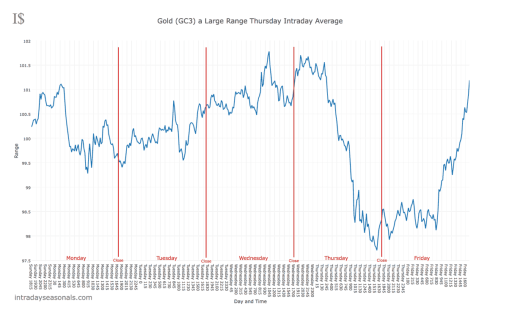 A Large Range Thursday in Gold