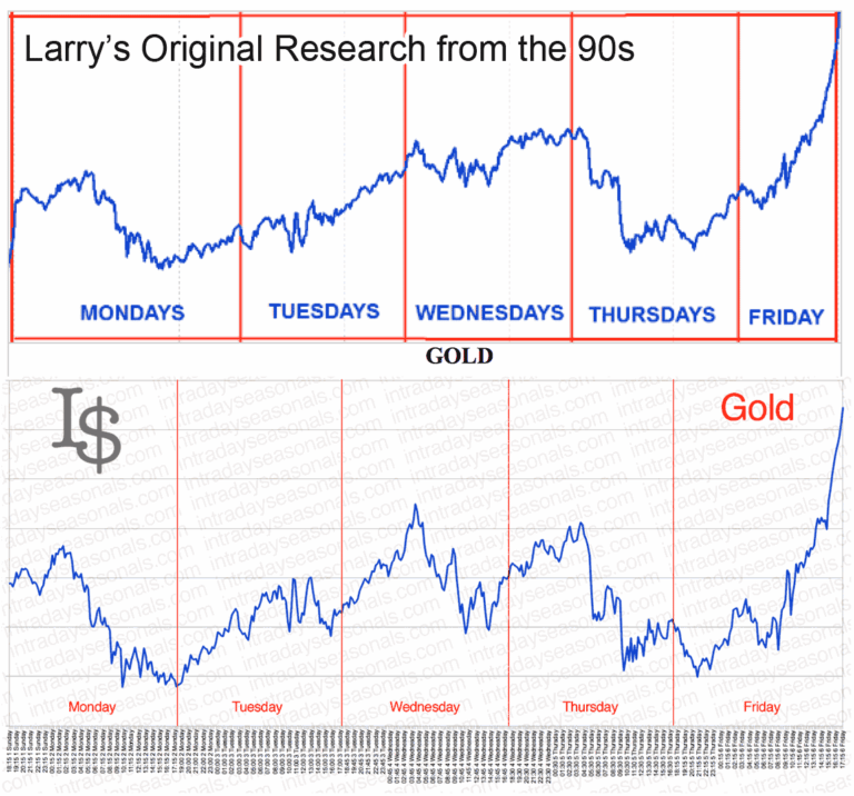 Historic Gold Comparison