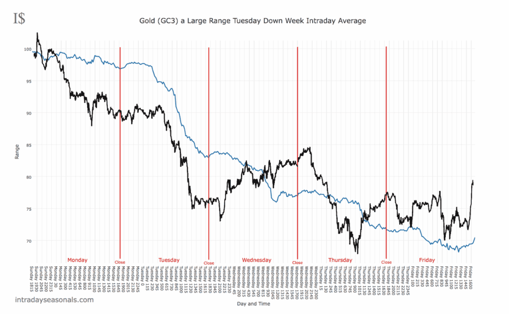 A down week in Gold with a large range Tuesday.