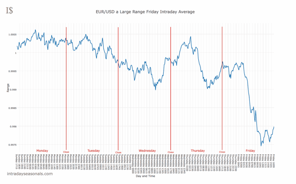 A large range Friday in EURUSD