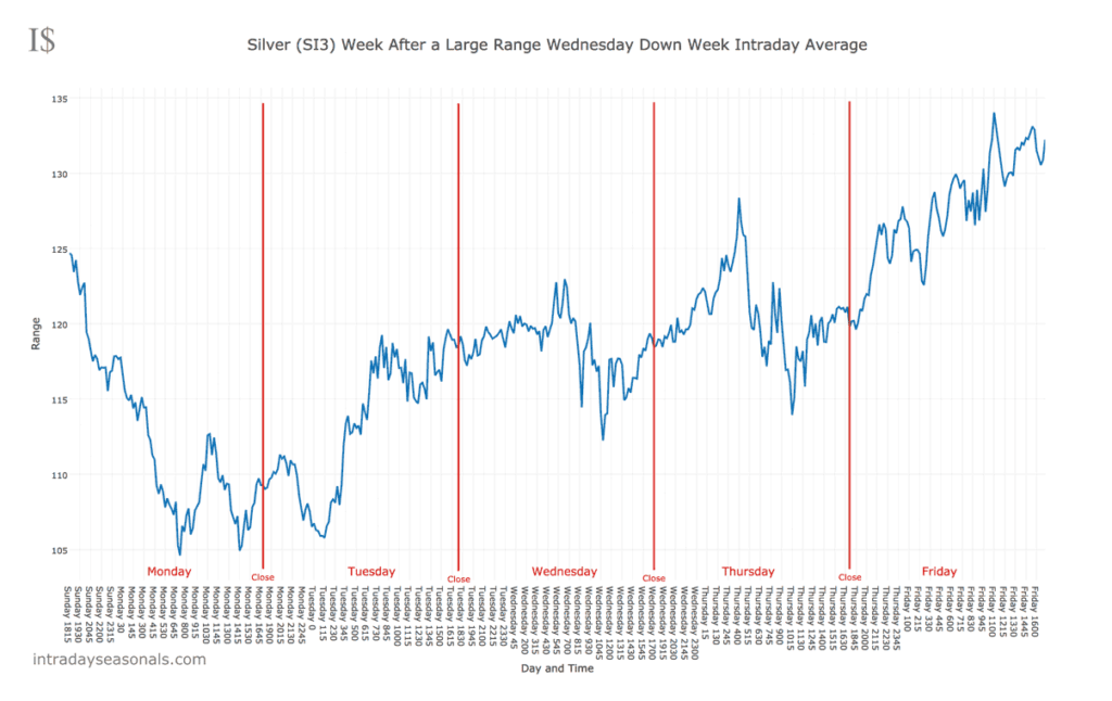 Silver Price Movement Following a Down Week with a Large Range Wednesday